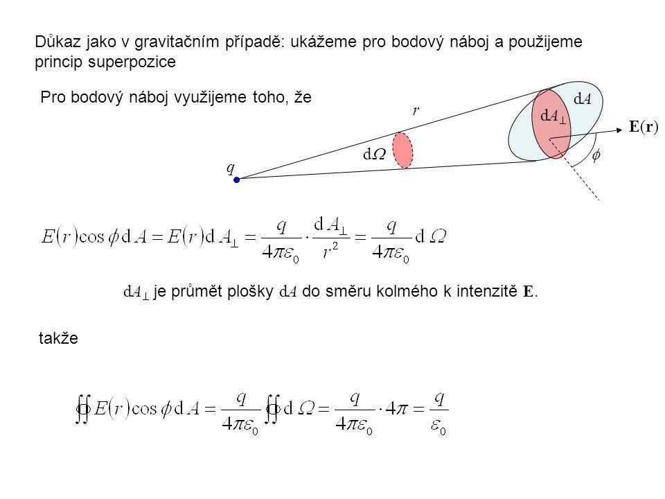 Důkaz jako v gravitačním případě: ukážeme pro bodový náboj a použijeme princip superpozice