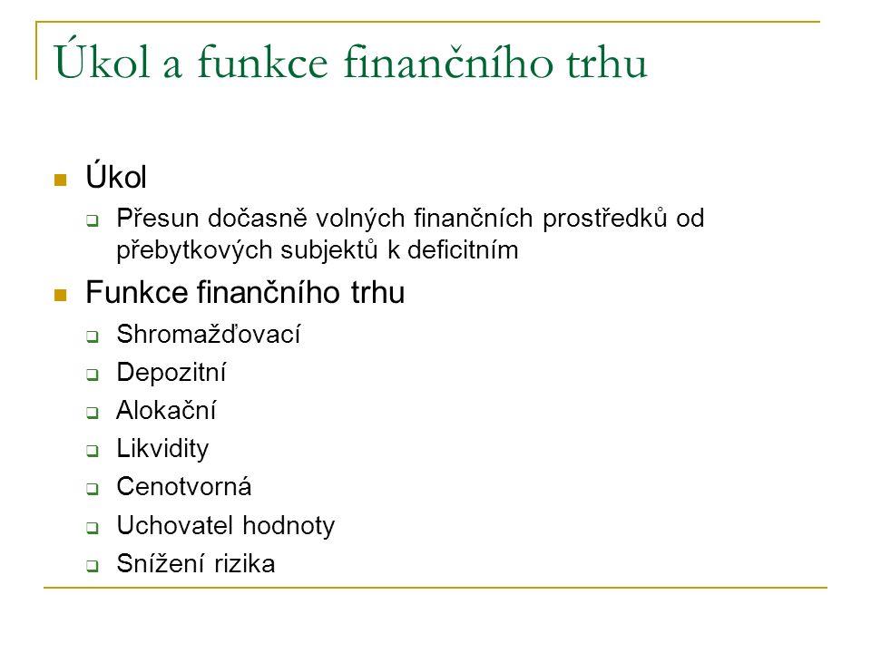 Úkol a funkce finančního trhu