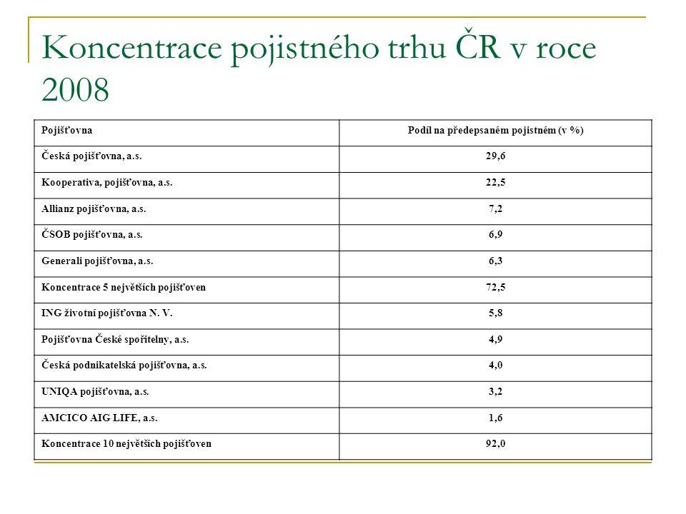Koncentrace pojistného trhu ČR v roce 2008