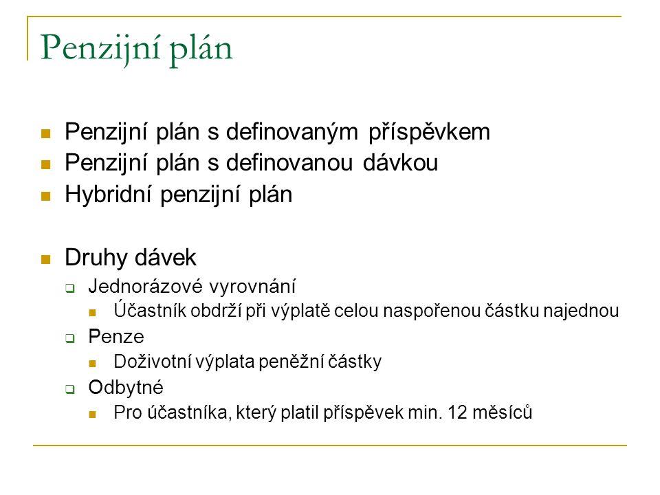 Penzijní plán Penzijní plán s definovaným příspěvkem
