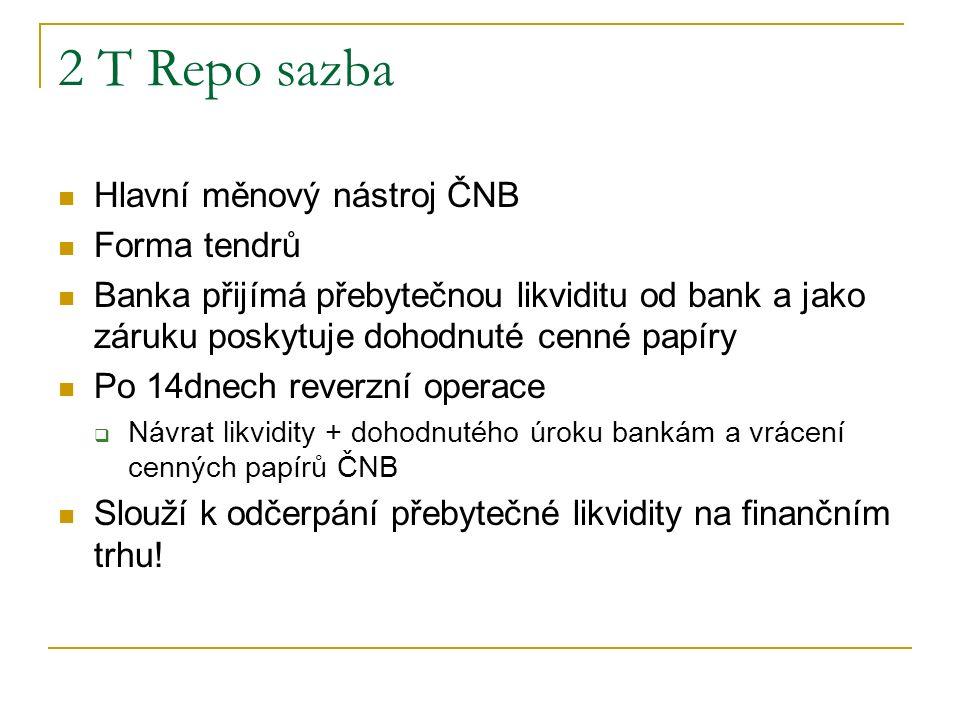 2 T Repo sazba Hlavní měnový nástroj ČNB Forma tendrů