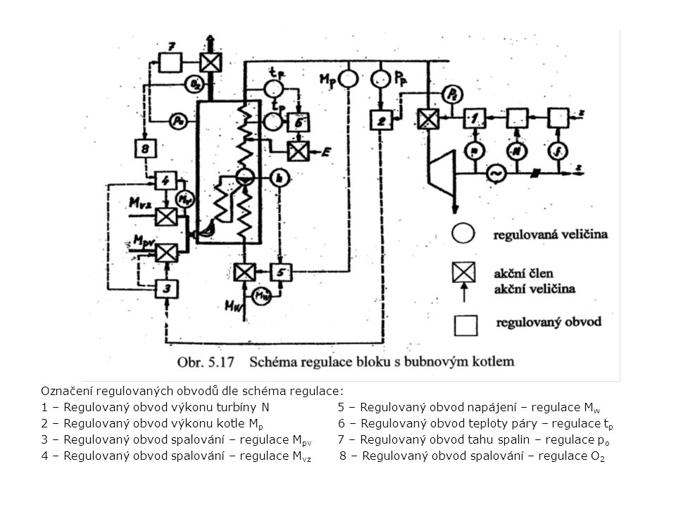Označení regulovaných obvodů dle schéma regulace: