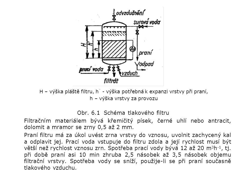 Obr. 6.1 Schéma tlakového filtru