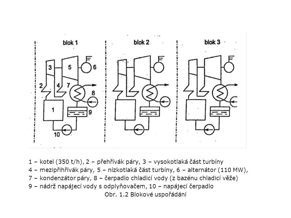 Obr. 1.2 Blokové uspořádání