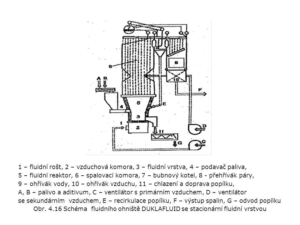 1 – fluidní rošt, 2 – vzduchová komora, 3 – fluidní vrstva, 4 – podavač paliva,