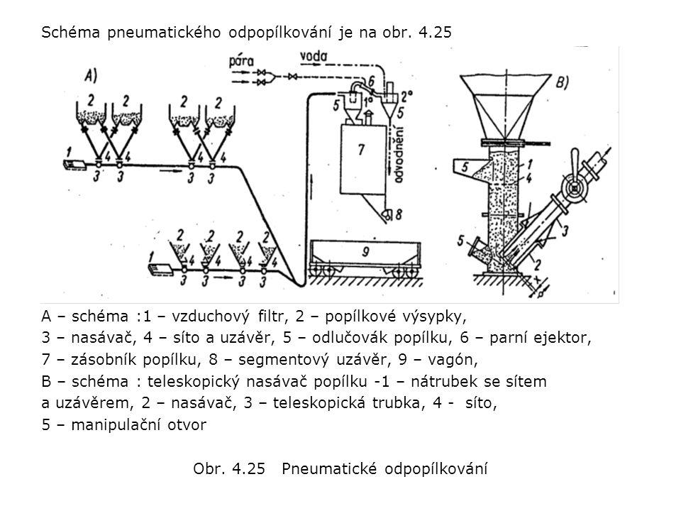 Obr. 4.25 Pneumatické odpopílkování