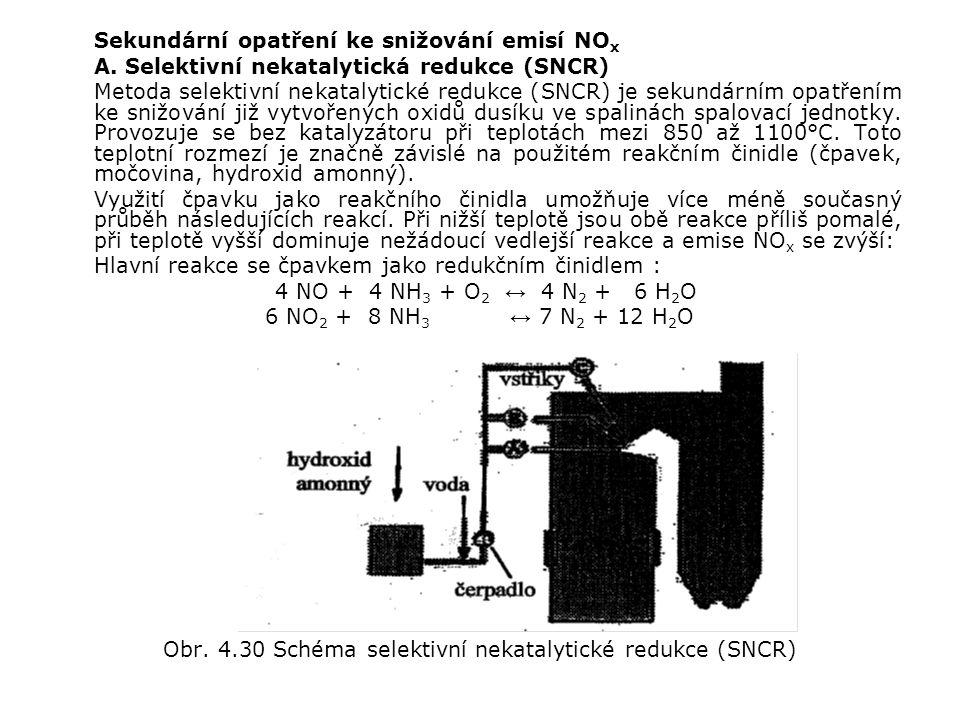 Obr. 4.30 Schéma selektivní nekatalytické redukce (SNCR)