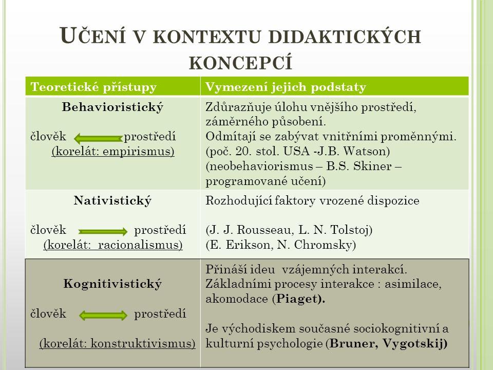 Učení v kontextu didaktických koncepcí