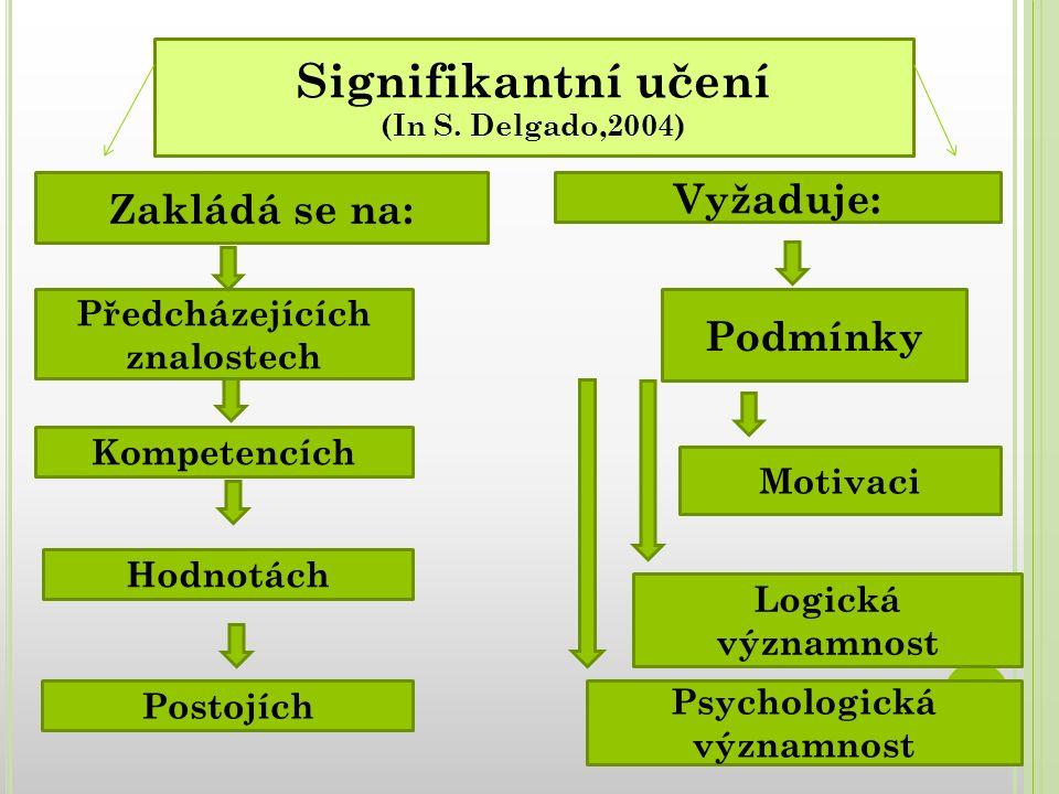 Signifikantní učení (In S. Delgado,2004)