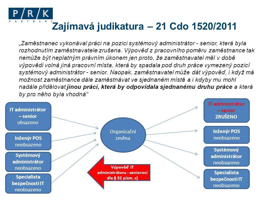 Zajímavá judikatura – 21 Cdo 1520/2011