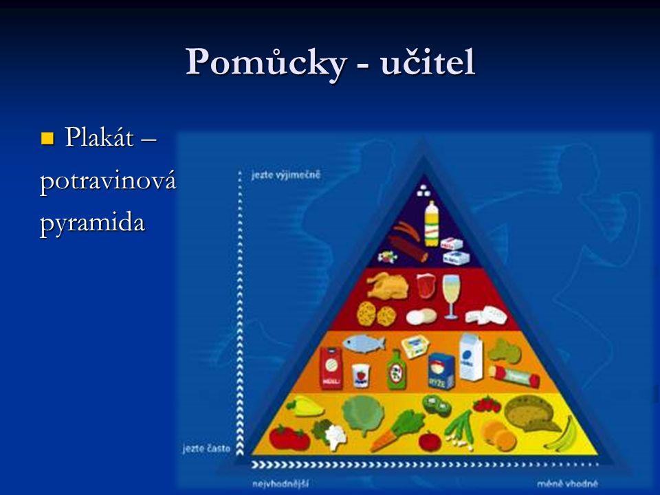 Pomůcky - učitel Plakát – potravinová pyramida