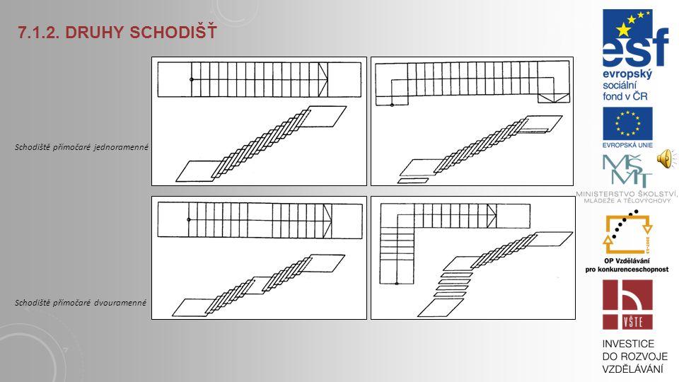 7.1.2. Druhy schodišť Schodiště přímočaré jednoramenné