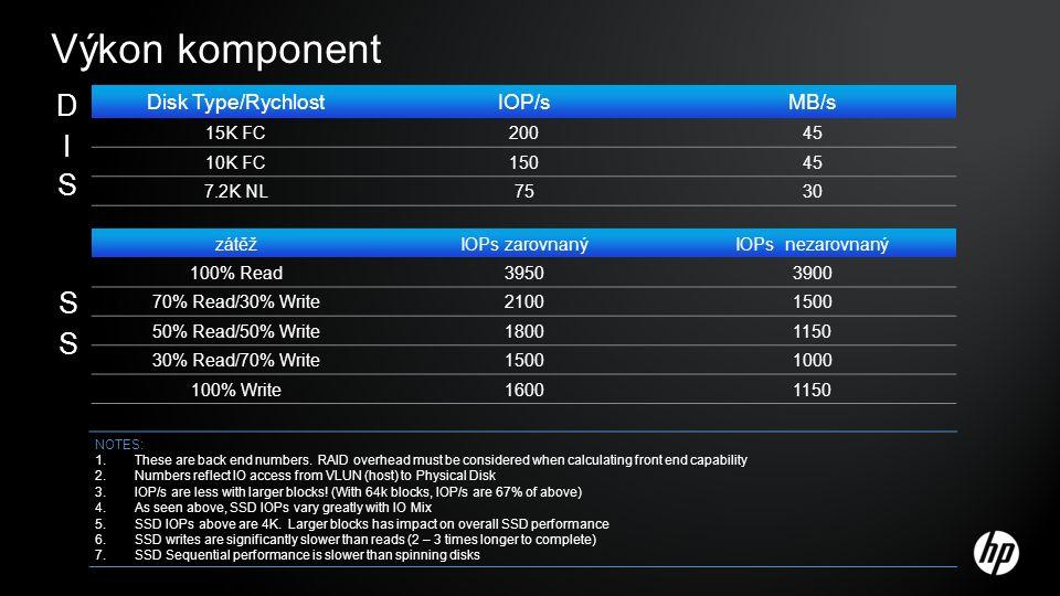 Výkon komponent DISK SSD Disk Type/Rychlost IOP/s MB/s 3PAR Presales