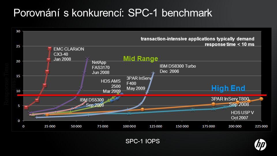 Porovnání s konkurencí: SPC-1 benchmark