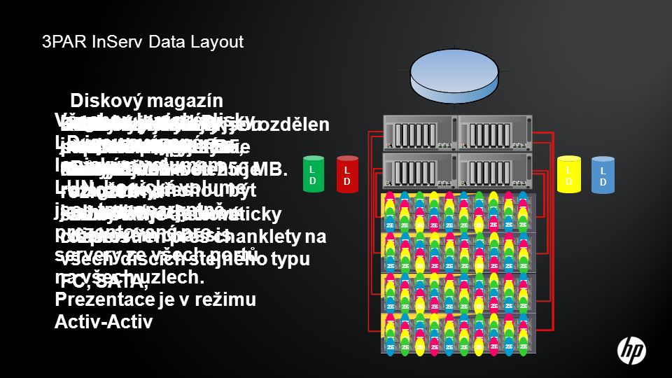 Každý fyzický disk je rozdělen na Chunklety
