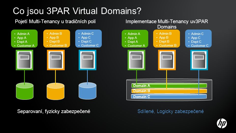 Co jsou 3PAR Virtual Domains