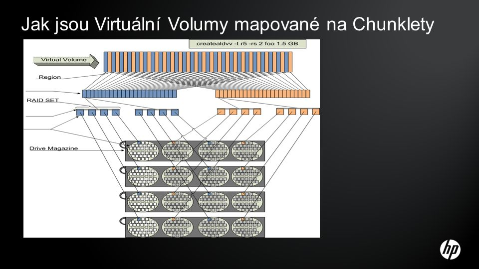 Jak jsou Virtuální Volumy mapované na Chunklety