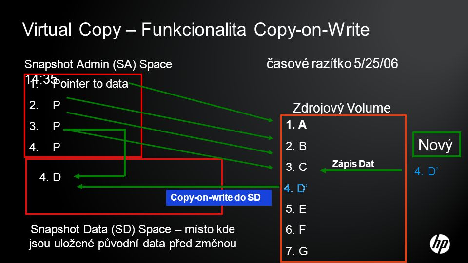Virtual Copy – Funkcionalita Copy-on-Write