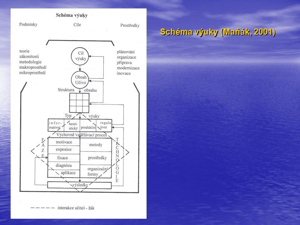 Schéma výuky (Maňák, 2001)