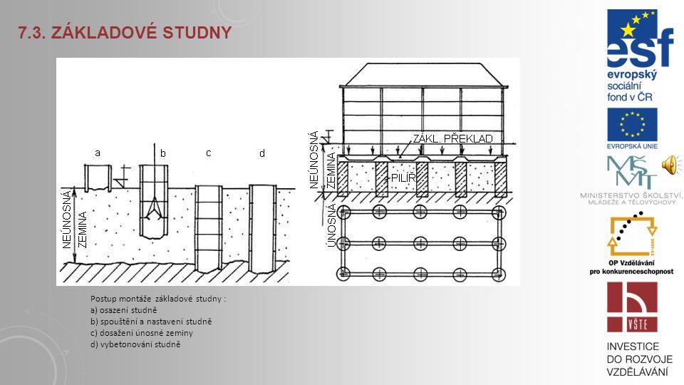7.3. Základové studny Postup montáže základové studny : a) osazení studně b) spouštění a nastavení studně.