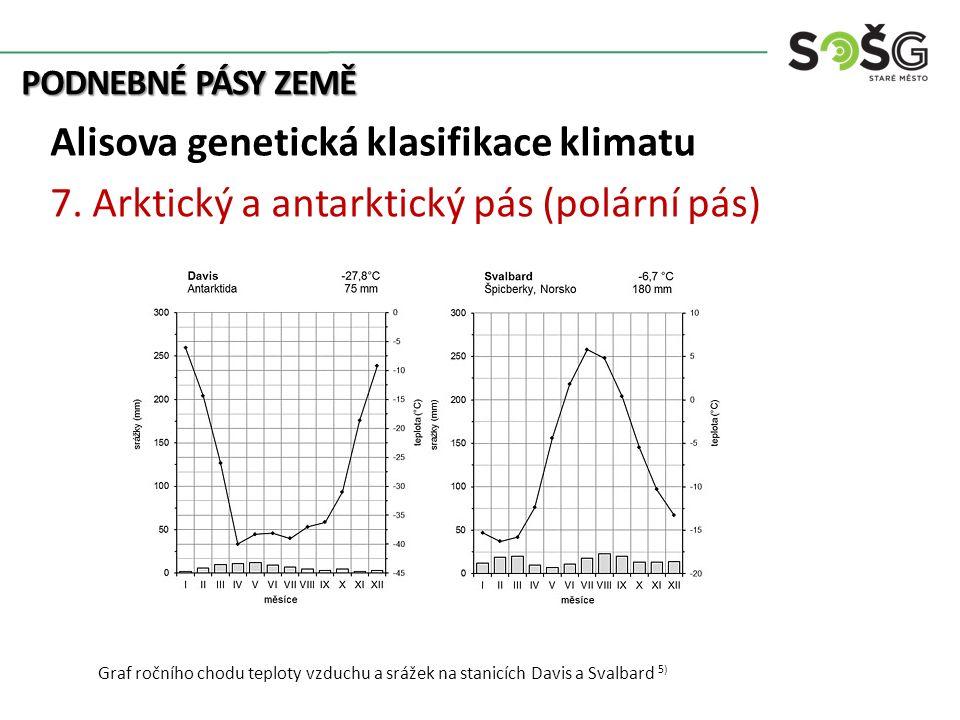 Alisova genetická klasifikace klimatu