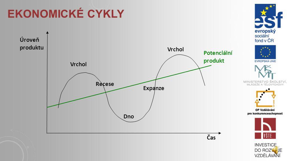 EKONOMICKÉ CYKLY Úroveň produktu Potenciální produkt Vrchol Recese
