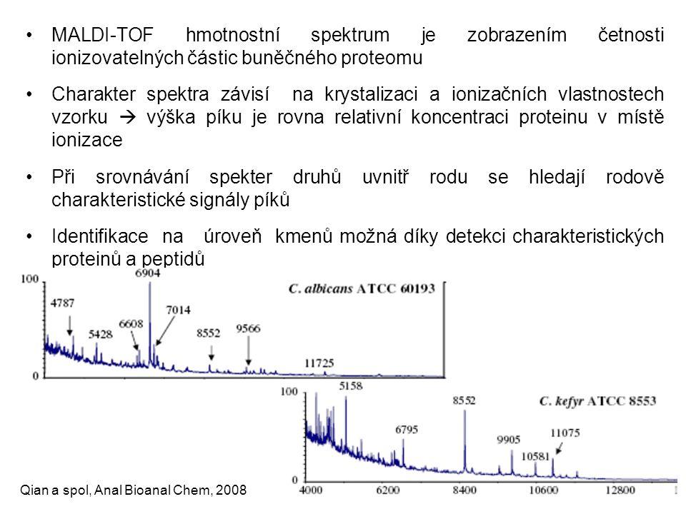 MALDI-TOF hmotnostní spektrum je zobrazením četnosti ionizovatelných částic buněčného proteomu