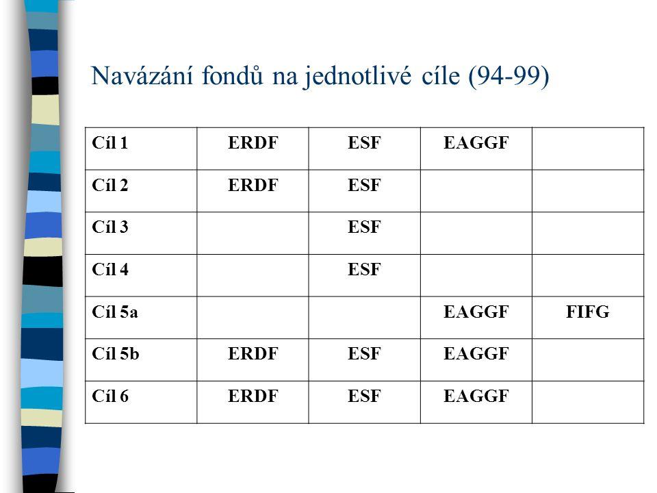 Navázání fondů na jednotlivé cíle (94-99)