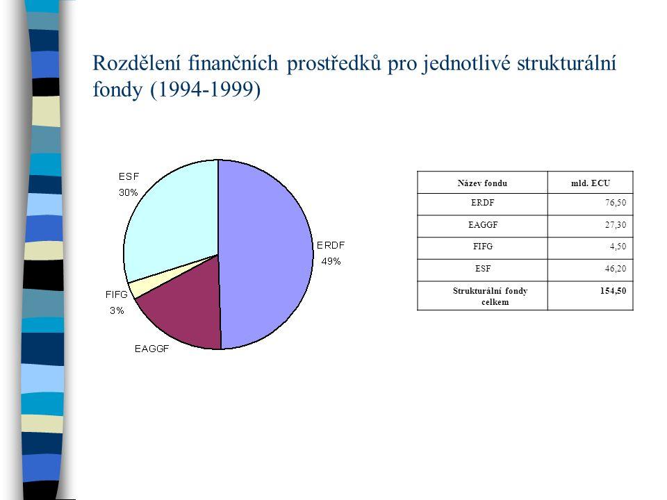 Strukturální fondy celkem