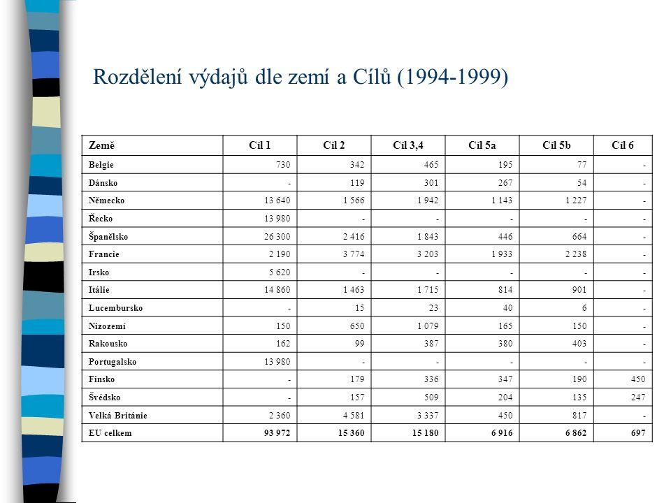 Rozdělení výdajů dle zemí a Cílů (1994-1999)