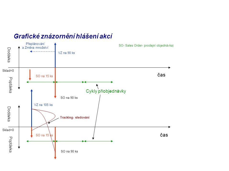 Grafické znázornění hlášení akcí