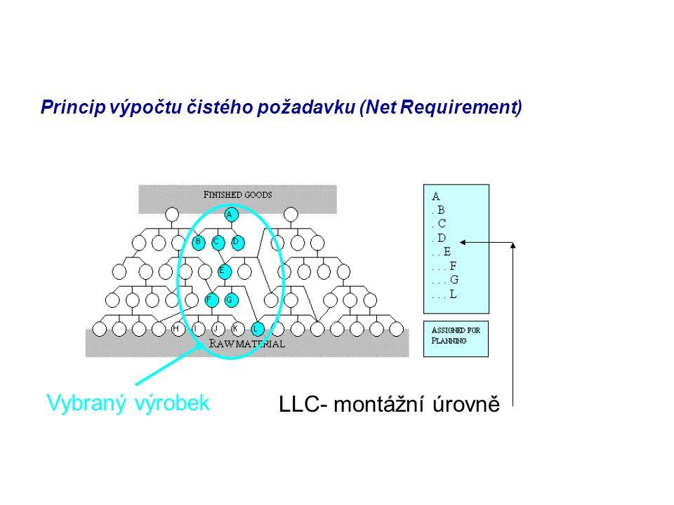 Princip výpočtu čistého požadavku (Net Requirement)