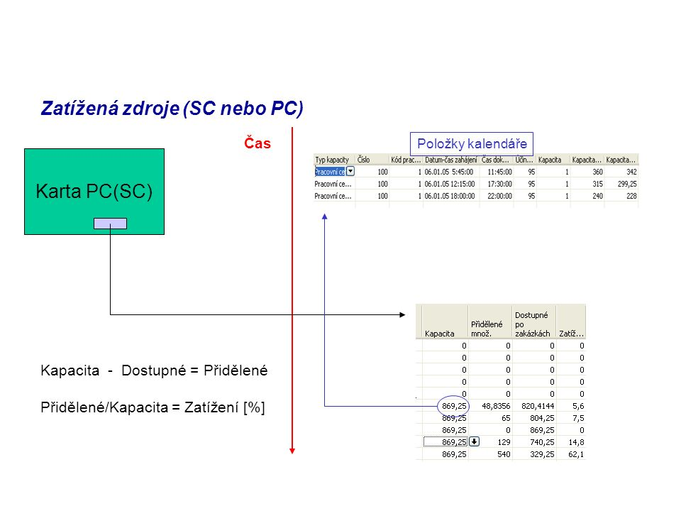 Zatížená zdroje (SC nebo PC)