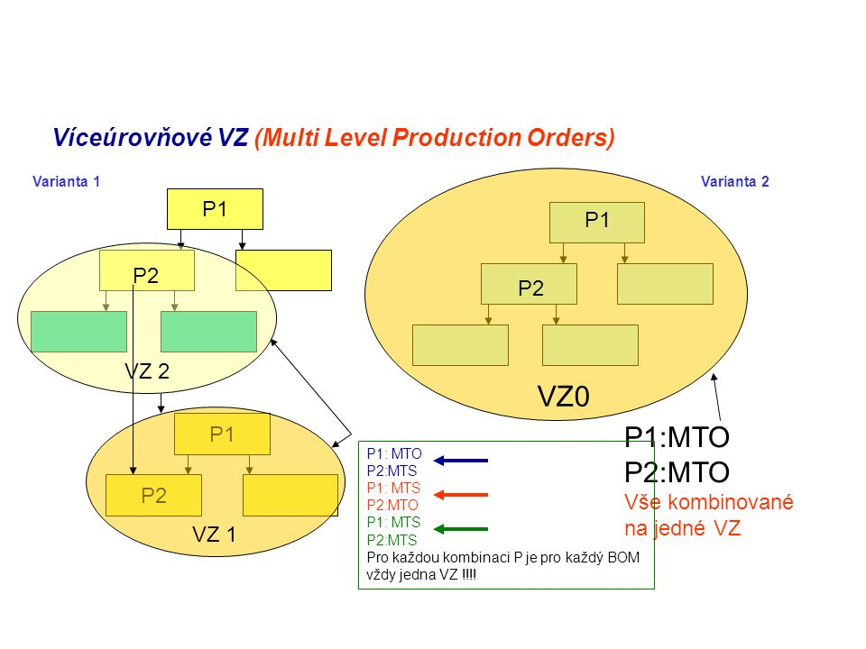 Víceúrovňové VZ (Multi Level Production Orders)