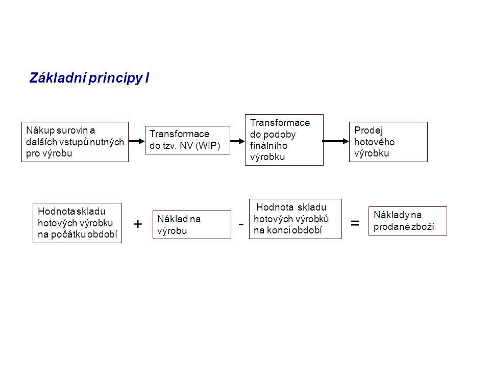 + - = Základní principy I Transformace do podoby finálního výrobku