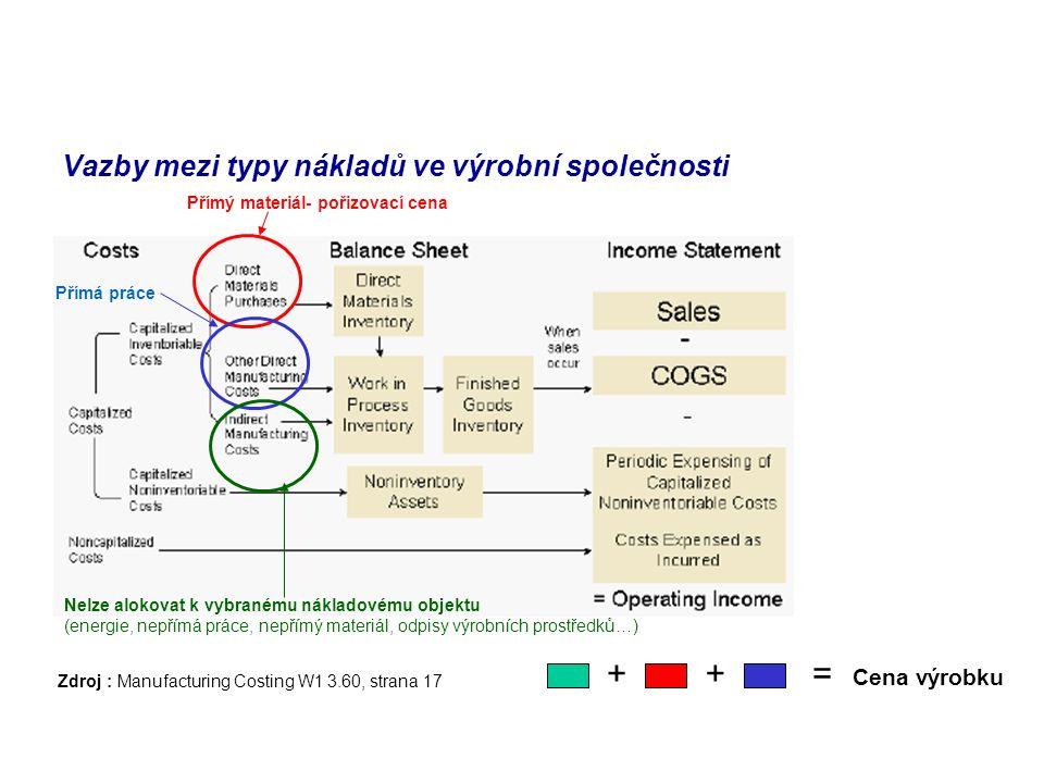 Vazby mezi typy nákladů ve výrobní společnosti
