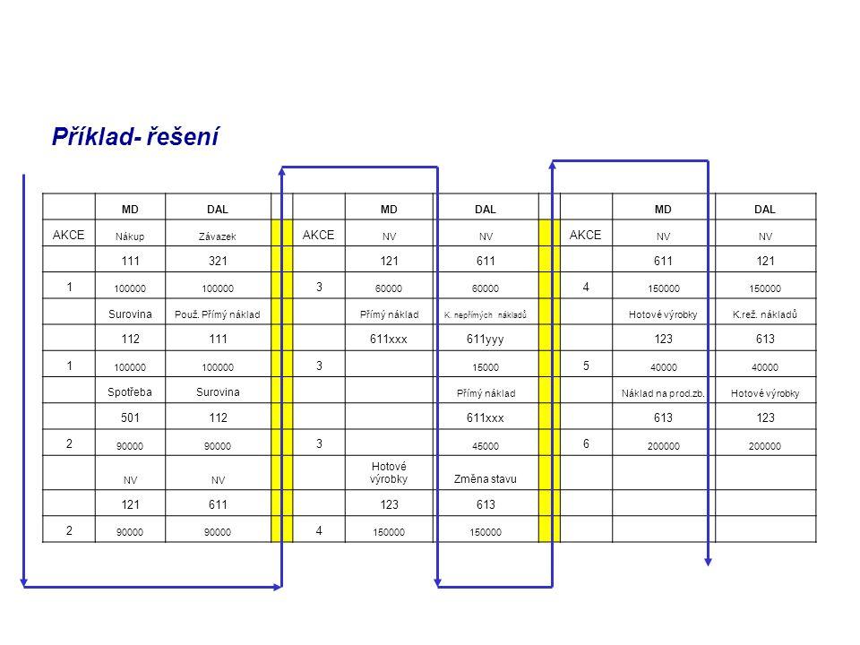 Příklad- řešení AKCE 111 321 121 611 1 3 4 112 611xxx 611yyy 123 613 5