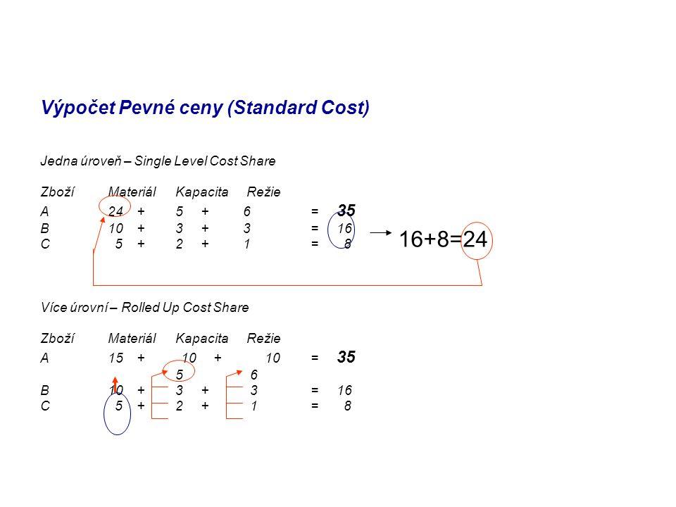 Výpočet Pevné ceny (Standard Cost)