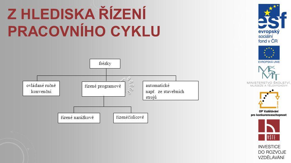 z hlediska řízení pracovního cyklu