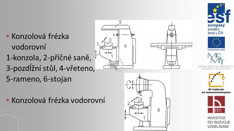 Konzolová frézka vodorovní. 1-konzola, 2-příčné saně, 3-pozdĺžní stůl, 4-vřeteno, 5-rameno, 6-stojan.