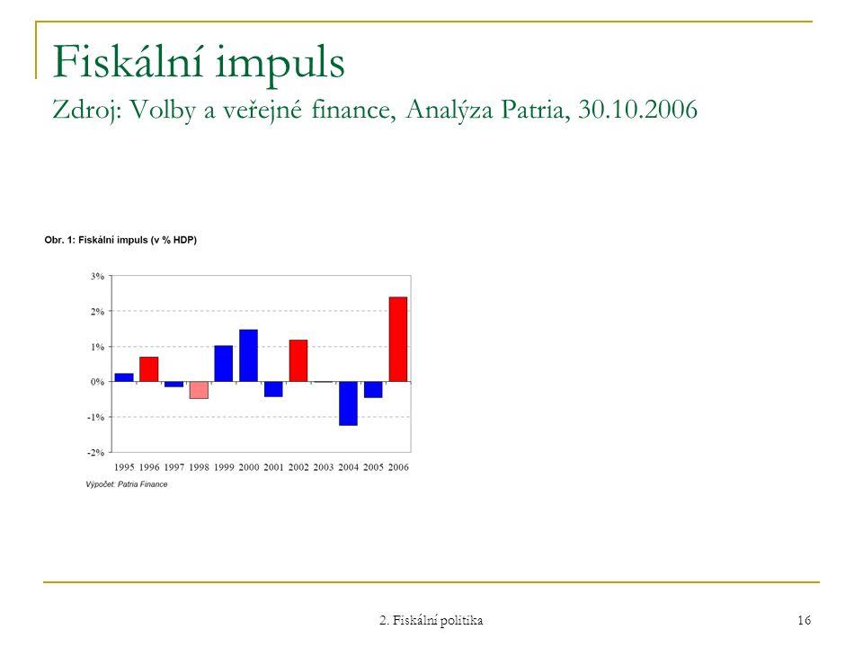 Fiskální impuls Zdroj: Volby a veřejné finance, Analýza Patria, 30. 10