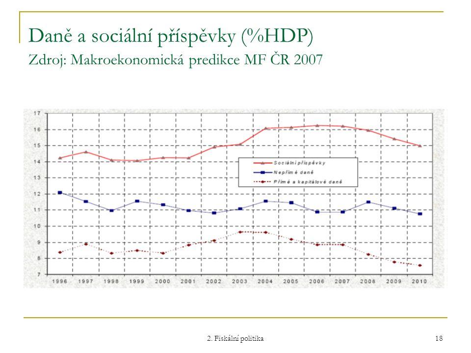 Daně a sociální příspěvky (%HDP) Zdroj: Makroekonomická predikce MF ČR 2007