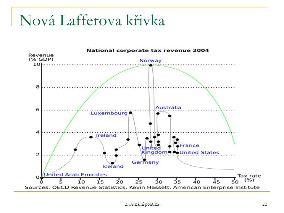 Nová Lafferova křivka 2. Fiskální politika