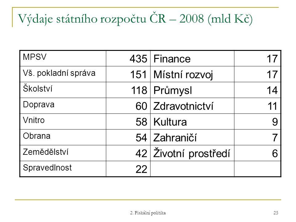 Výdaje státního rozpočtu ČR – 2008 (mld Kč)