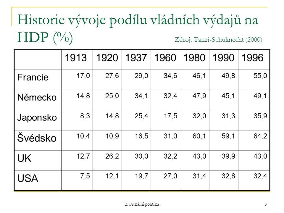 Historie vývoje podílu vládních výdajů na HDP (%) Zdroj: Tanzi-Schuknecht (2000)