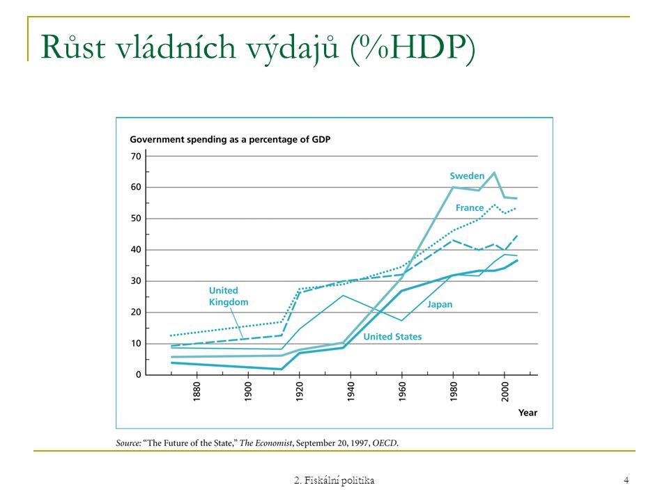 Růst vládních výdajů (%HDP)