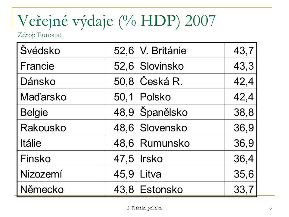 Veřejné výdaje (% HDP) 2007 Zdroj: Eurostat