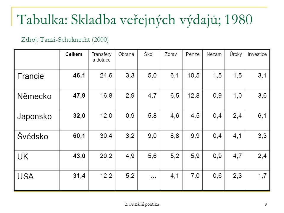 Tabulka: Skladba veřejných výdajů; 1980 Zdroj: Tanzi-Schuknecht (2000)