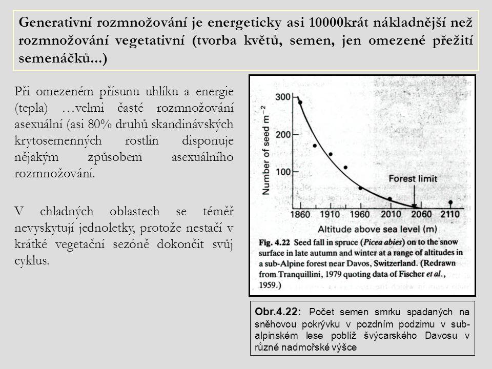 Generativní rozmnožování je energeticky asi 10000krát nákladnější než rozmnožování vegetativní (tvorba květů, semen, jen omezené přežití semenáčků...)