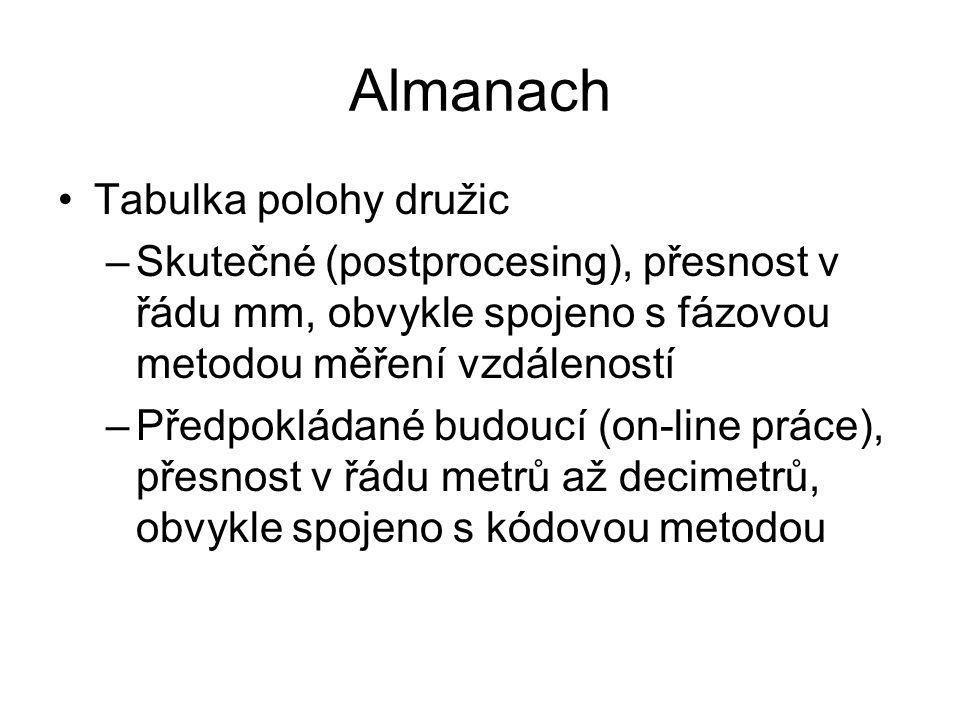 Almanach Tabulka polohy družic